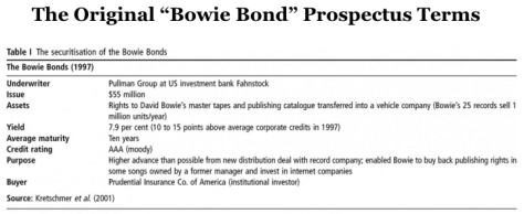 David_Bowie_s__Bowie_Bond__Contribution_To_Financial_Innovation_and_Clearing_Regulatory_Hurdles_-_Forbes