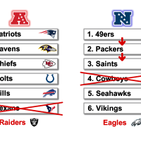 NFL Playoff Predictions following week 11: